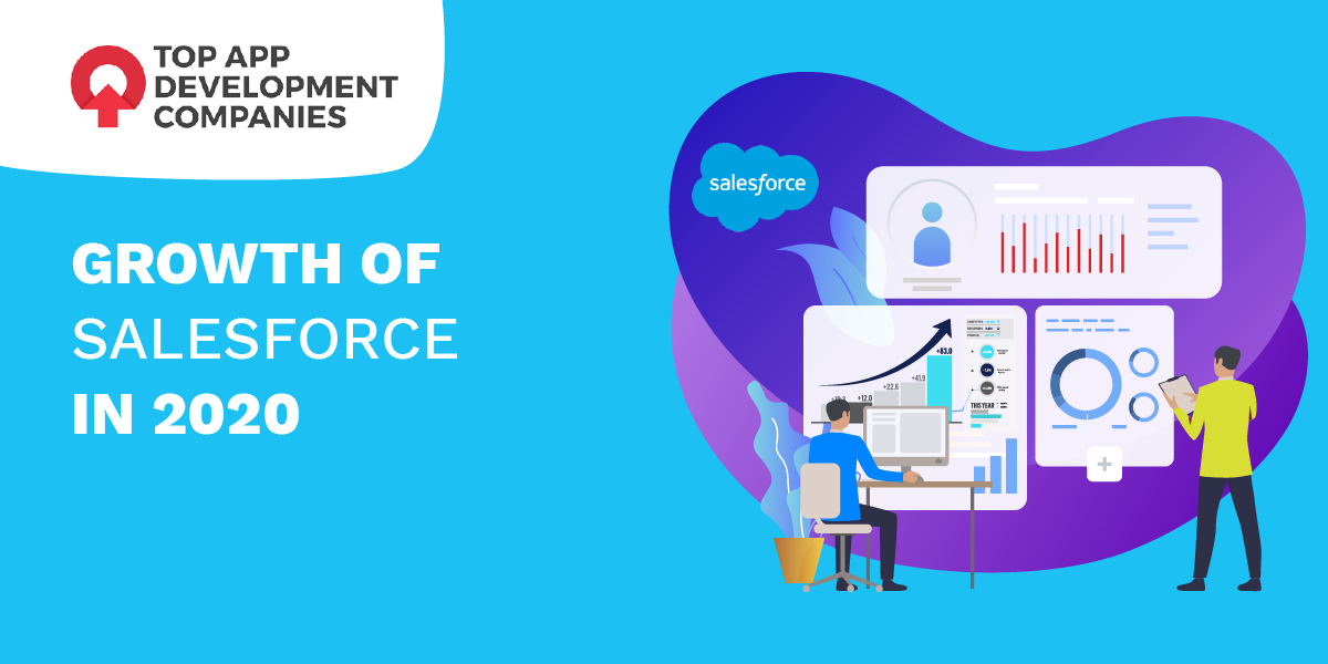 growth of salesforce in 2020