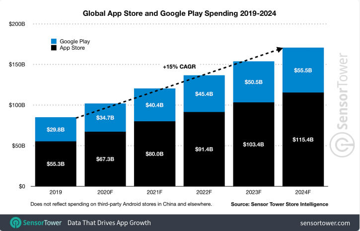 global app store and play store spending