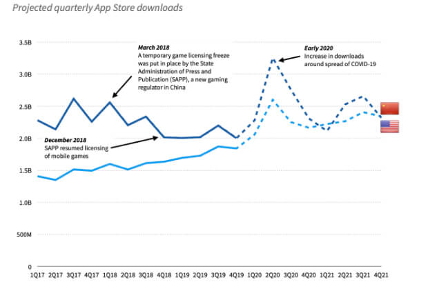 quarterly app downloads