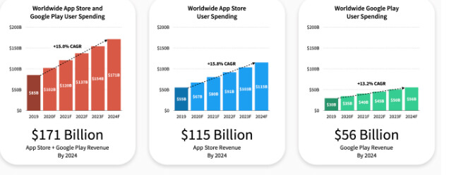 worldwide user spending on app stores