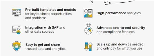 sap data warehouse cloud