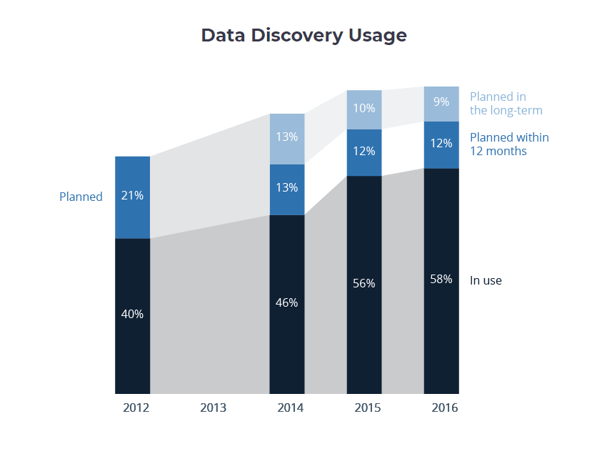 data discover usage