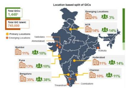 growth of gics in india