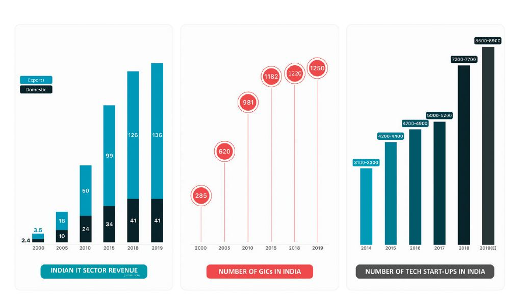growth of startups gics and revenue in the indian it sector