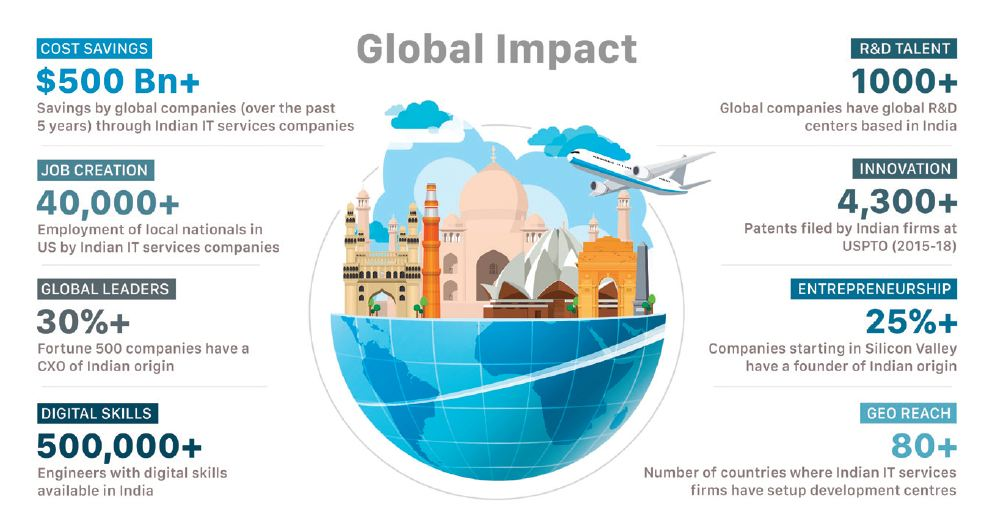 global impact of the indian software