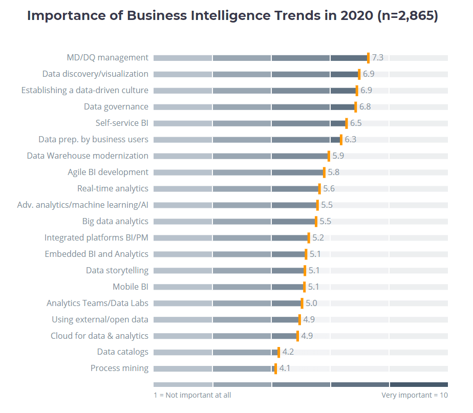 importance of business intelligence trends in 2020