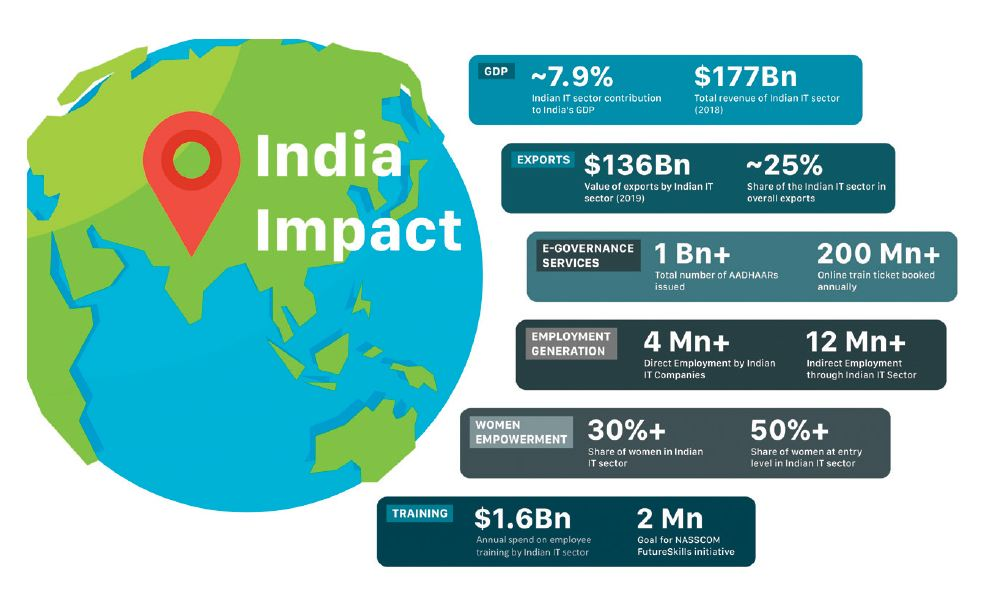 indian impact on software and it industry