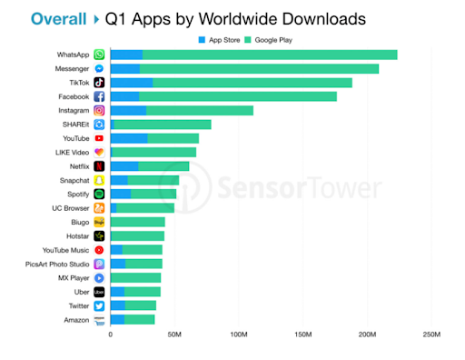 q1 apps by worldwide downloads