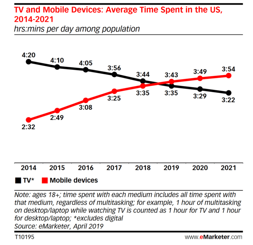 tv and mobile devices average time spent in us